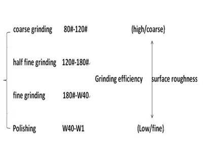 What's the granularity of the grinding wheel